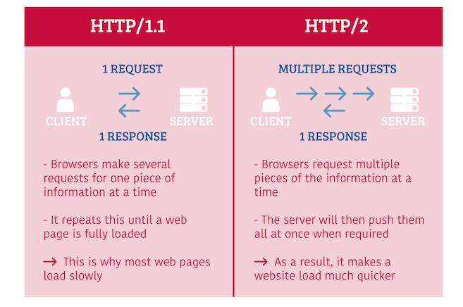HTTP2 2