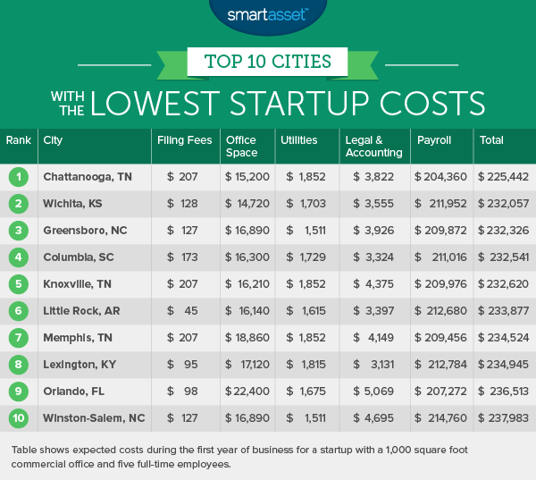 Lowest Startup Costs 1