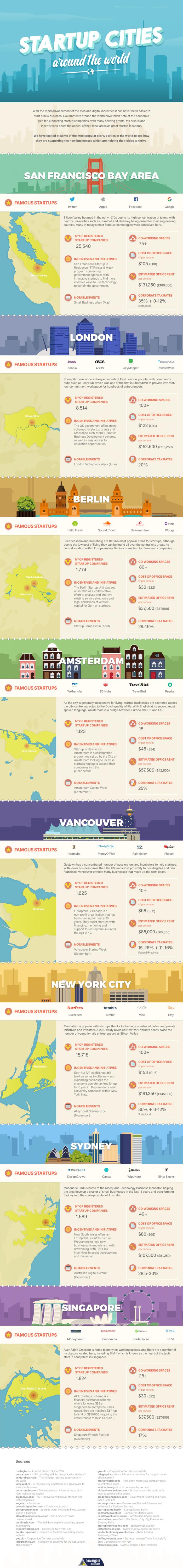start-up-cities-full-v01-4