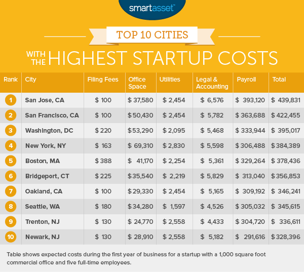 The Cities with the Lowest Startup Costs - 2016 Edition | Home ...
