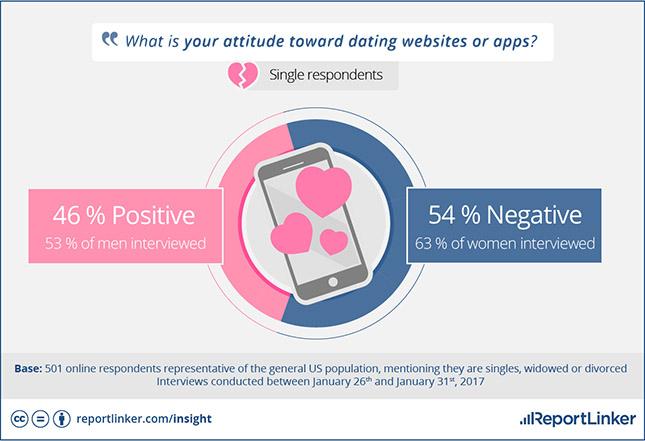 dating sites Survey hook up Woodward OK