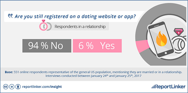 dating site usage