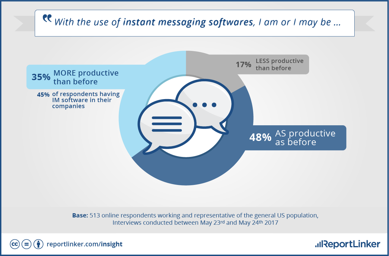 Instant Message Work : Instant messaging enhances many workers productivity