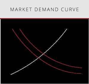 Market demand graph ipo