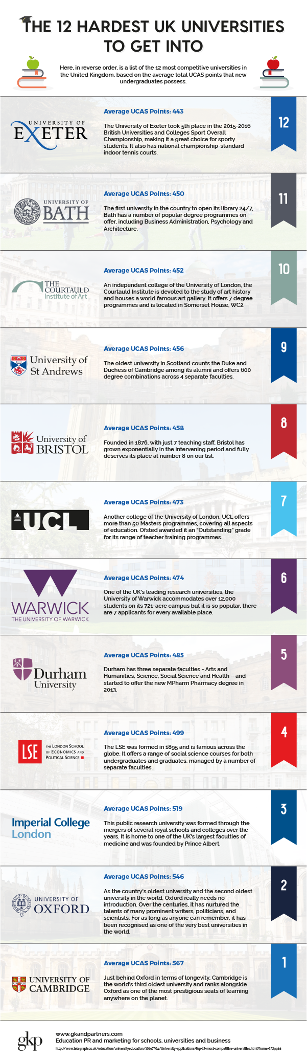 Top 12 Hardest UK Universities to Get Into | Home Business
