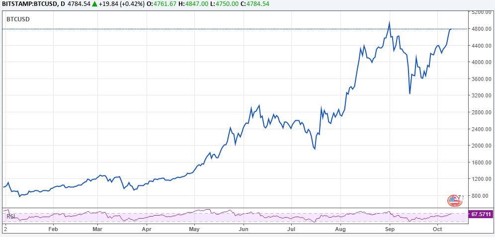 bitcoin exchange Sri-Lanka
