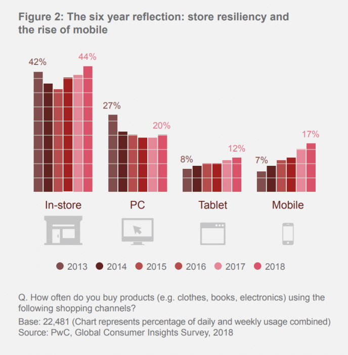 5 Takeaways from PwC's Global Consumer Insights Survey 2018