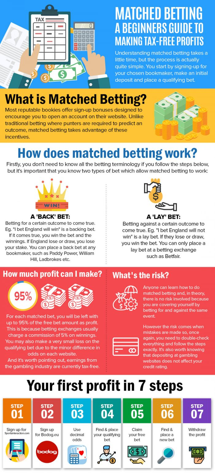 Betting how to make money betting odds craps table
