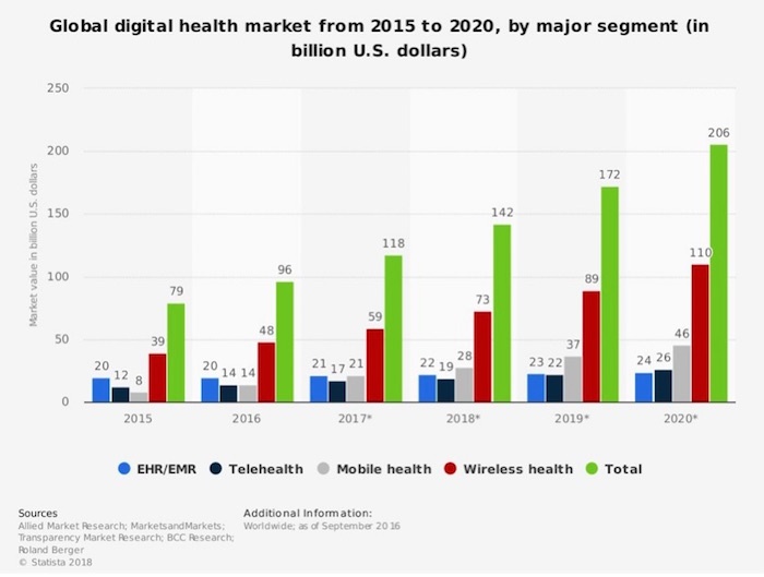 Health Market Infographic